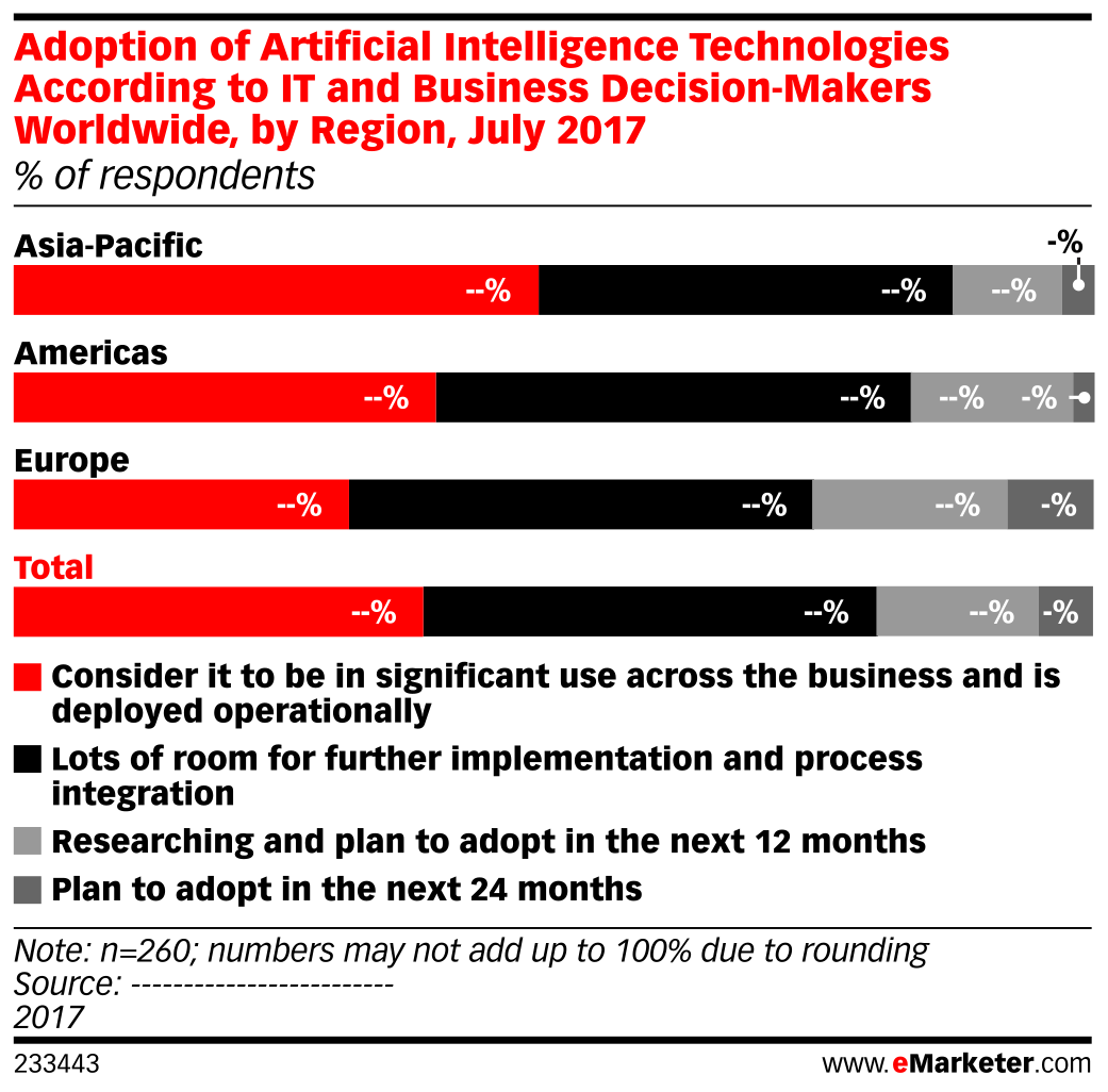 Adoption of Artificial Intelligence Technologies According to IT and Business Decision-Makers Worldwide, by Region, July 2017 (% of respondents)