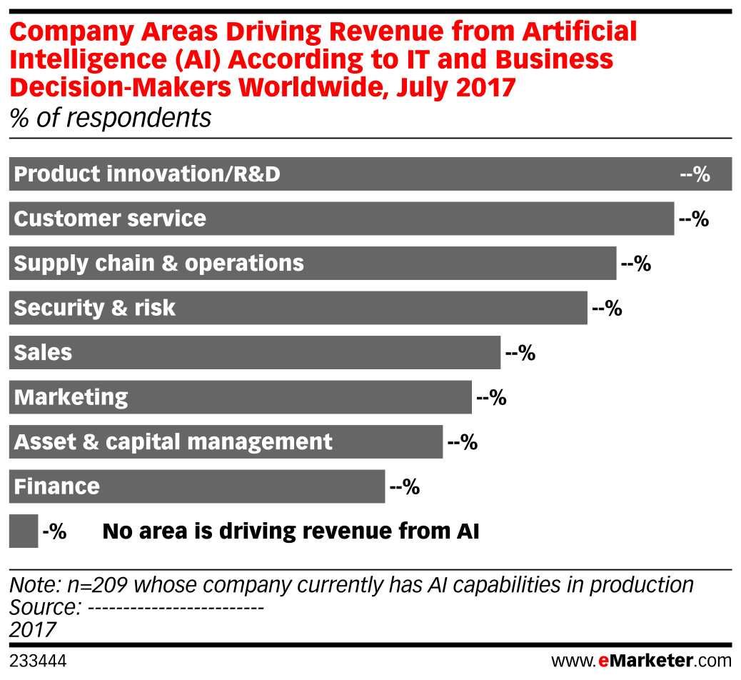 Company Areas Driving Revenue from Artificial Intelligence (AI) According to IT and Business Decision-Makers Worldwide, July 2017 (% of respondents)