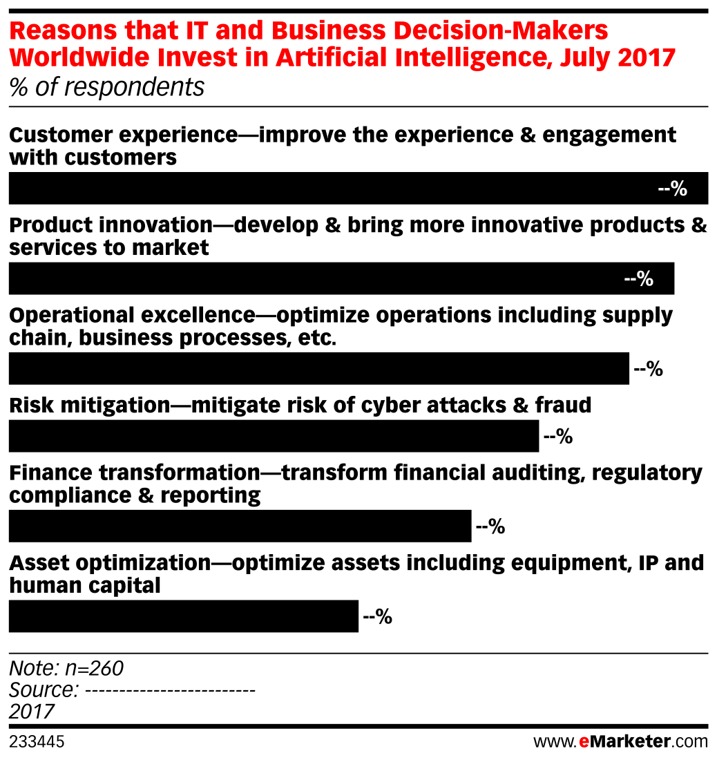 Reasons that IT and Business Decision-Makers Worldwide Invest in Artificial Intelligence, July 2017 (% of respondents)