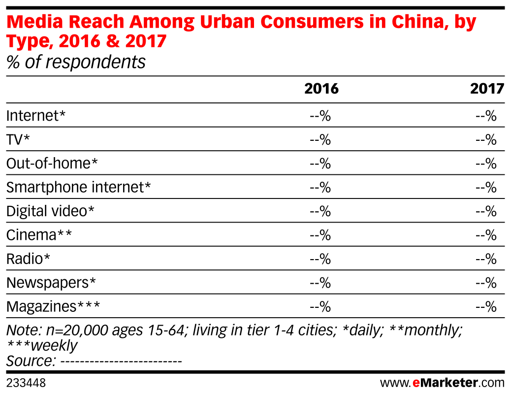 Media Reach Among Urban Consumers in China, by Type, 2016 & 2017 (% of respondents)