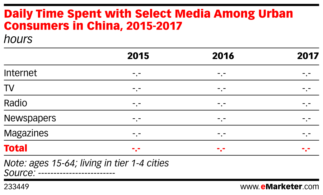 Daily Time Spent with Select Media Among Urban Consumers in China, 2015-2017 (hours)