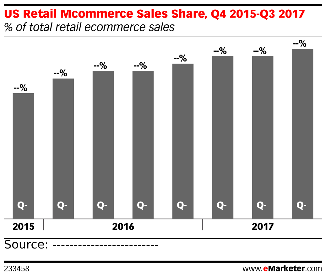 US Retail Mcommerce Sales Share, Q4 2015-Q3 2017 (% of total retail ecommerce sales)