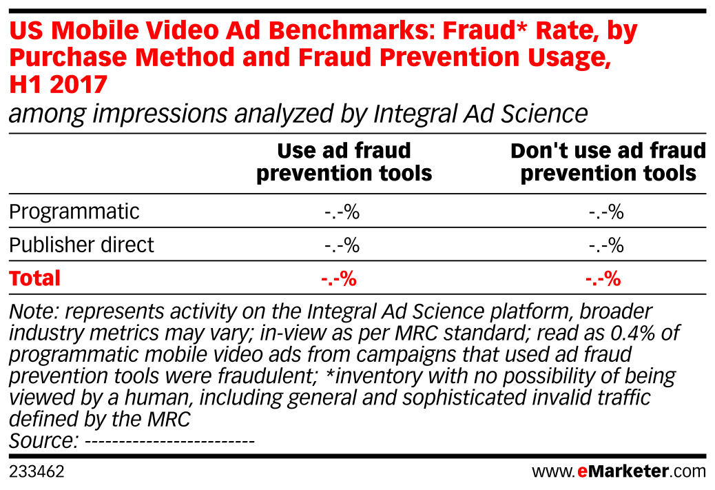 US Mobile Video Ad Benchmarks: Fraud* Rate, by Purchase Method and Fraud Prevention Usage, H1 2017 (among impressions analyzed by Integral Ad Science)