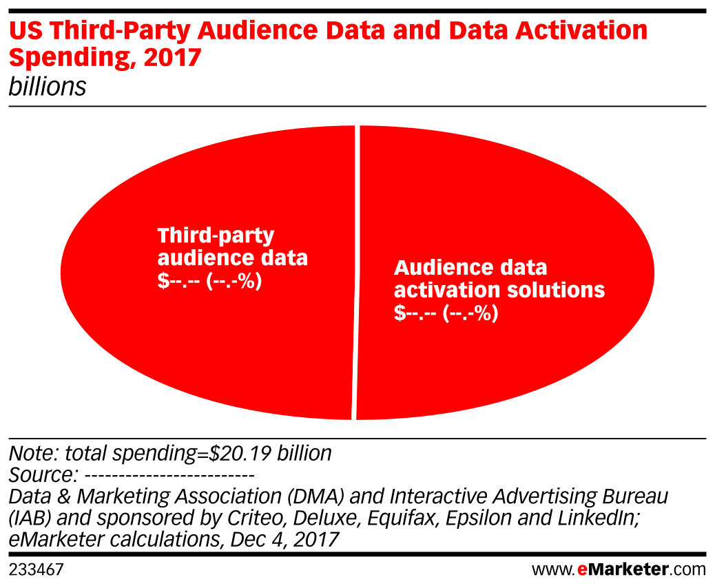 US Third-Party Audience Data and Data Activation Spending, 2017 (billions)