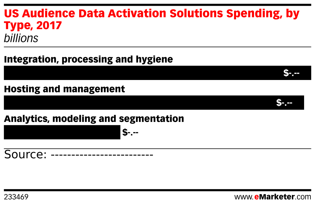 US Audience Data Activation Solutions Spending, by Type, 2017 (billions)