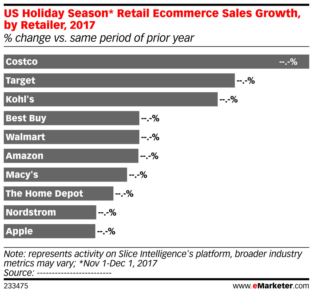 Us holiday season retail ecommerce sales growth by retailer 2017 chart profile geenschuldenfo Images