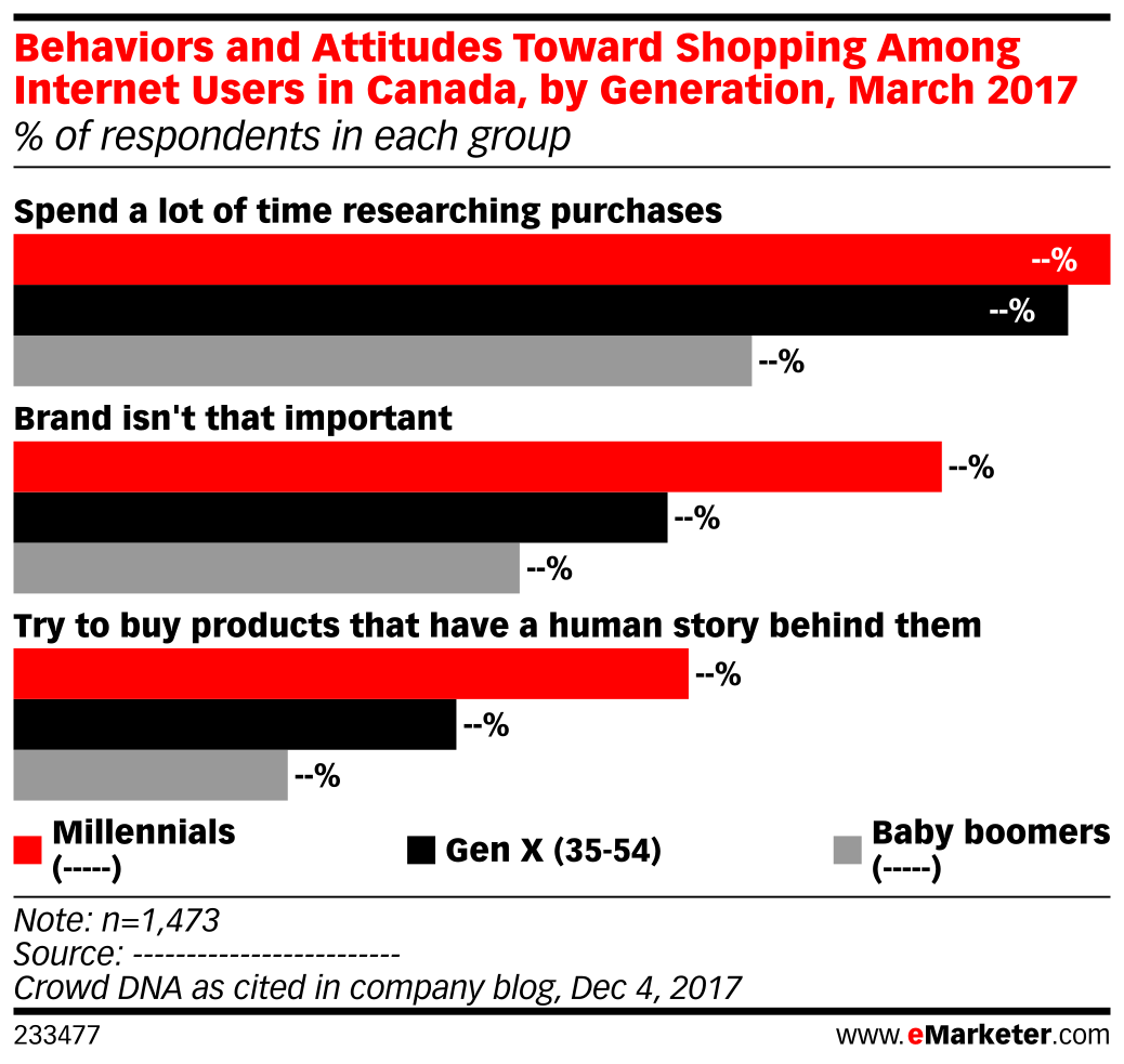 Behaviors and Attitudes Toward Shopping Among Internet Users in Canada, by Generation, March 2017 (% of respondents in each group)