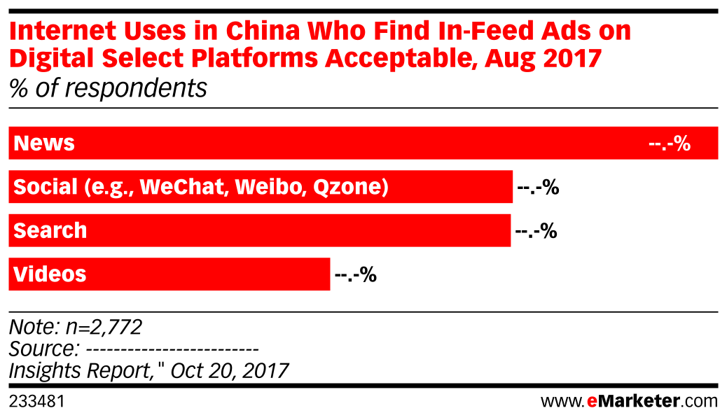 Internet Uses in China Who Find In-Feed Ads on Digital Select Platforms Acceptable, Aug 2017 (% of respondents)