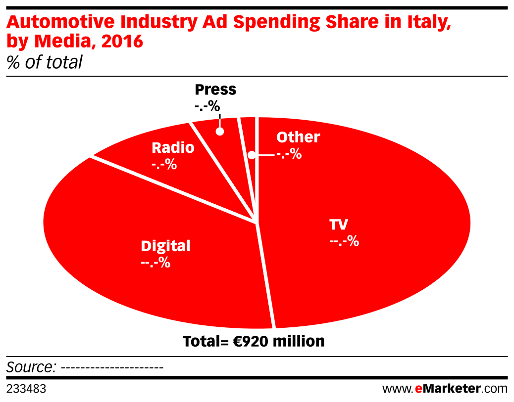 Automotive Industry Ad Spending Share in Italy, by Media, 2016 (% of total)