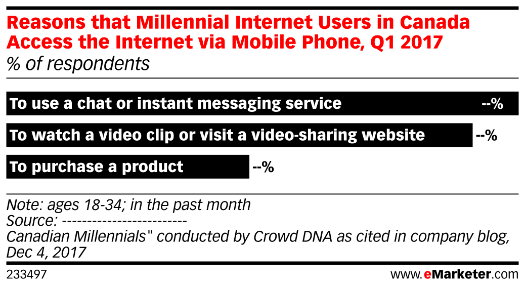 Reasons that Millennial Internet Users in Canada Access the Internet via Mobile Phone, Q1 2017 (% of respondents)