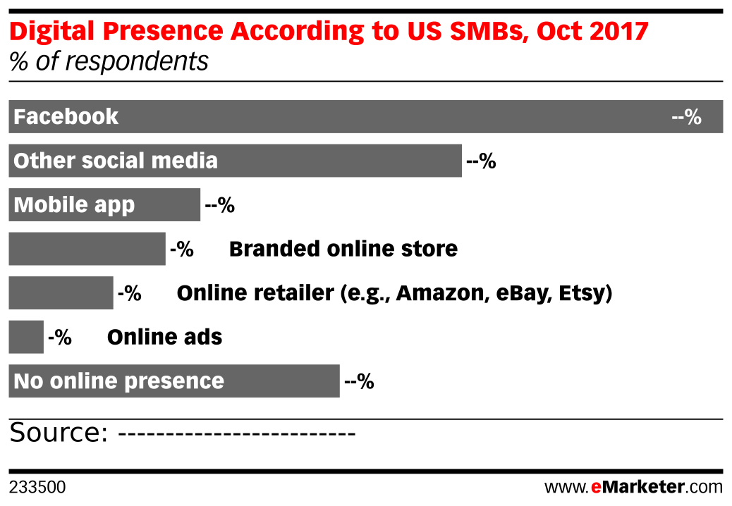 Digital Presence According to US SMBs, Oct 2017 (% of respondents)