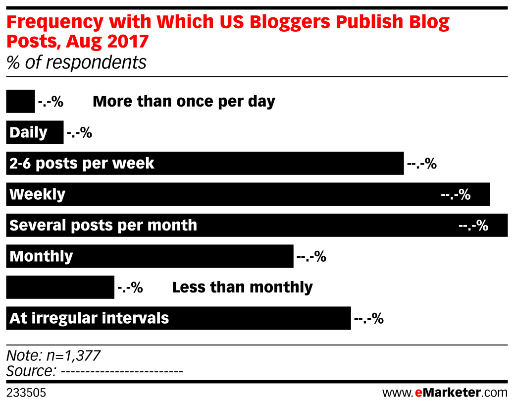 Frequency with Which US Bloggers Publish Blog Posts, Aug 2017 (% of respondents)