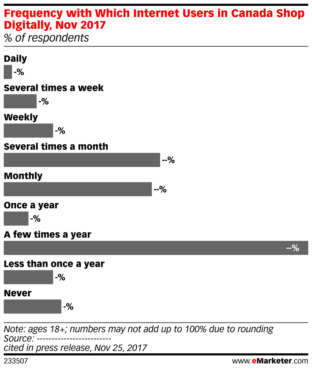 Frequency with Which Internet Users in Canada Shop Digitally, Nov 2017 (% of respondents)