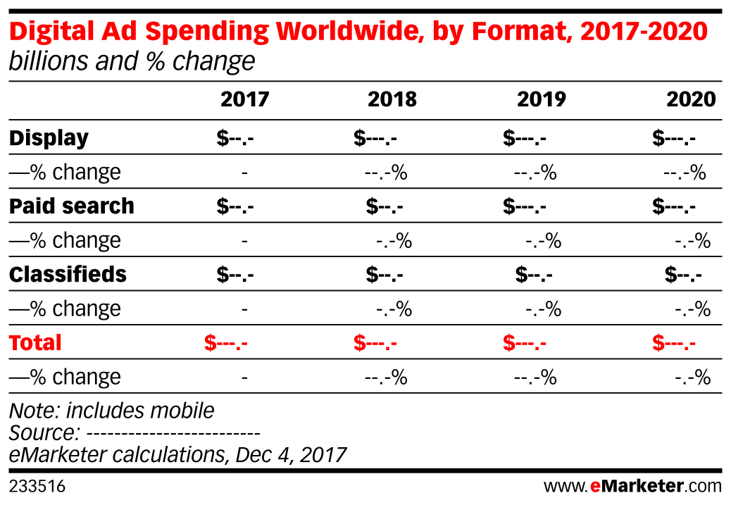 Digital Ad Spending Worldwide, by Format, 2017-2020 (billions and % change)
