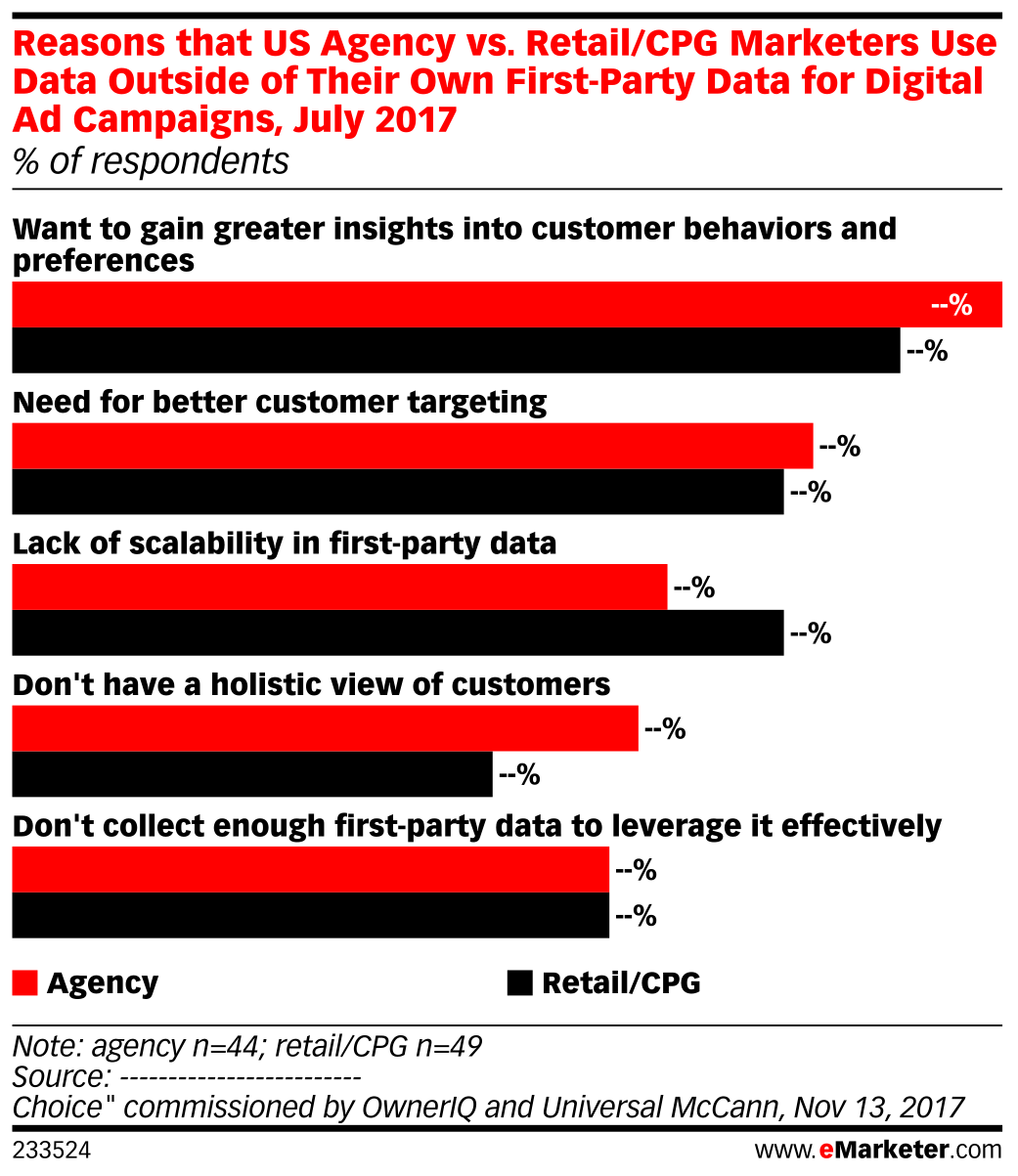 Reasons that US Agency vs. Retail/CPG Marketers Use Data Outside of Their Own First-Party Data for Digital Ad Campaigns, July 2017 (% of respondents)