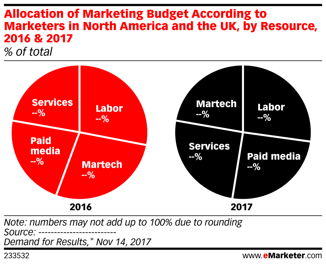 Allocation of Marketing Budget According to Marketers in North America and the UK, by Resource, 2016 & 2017 (% of total)
