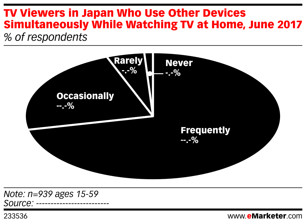 TV Viewers in Japan Who Use Other Devices Simultaneously While Watching TV at Home, by Frequency, June 2017 (% of respondents)