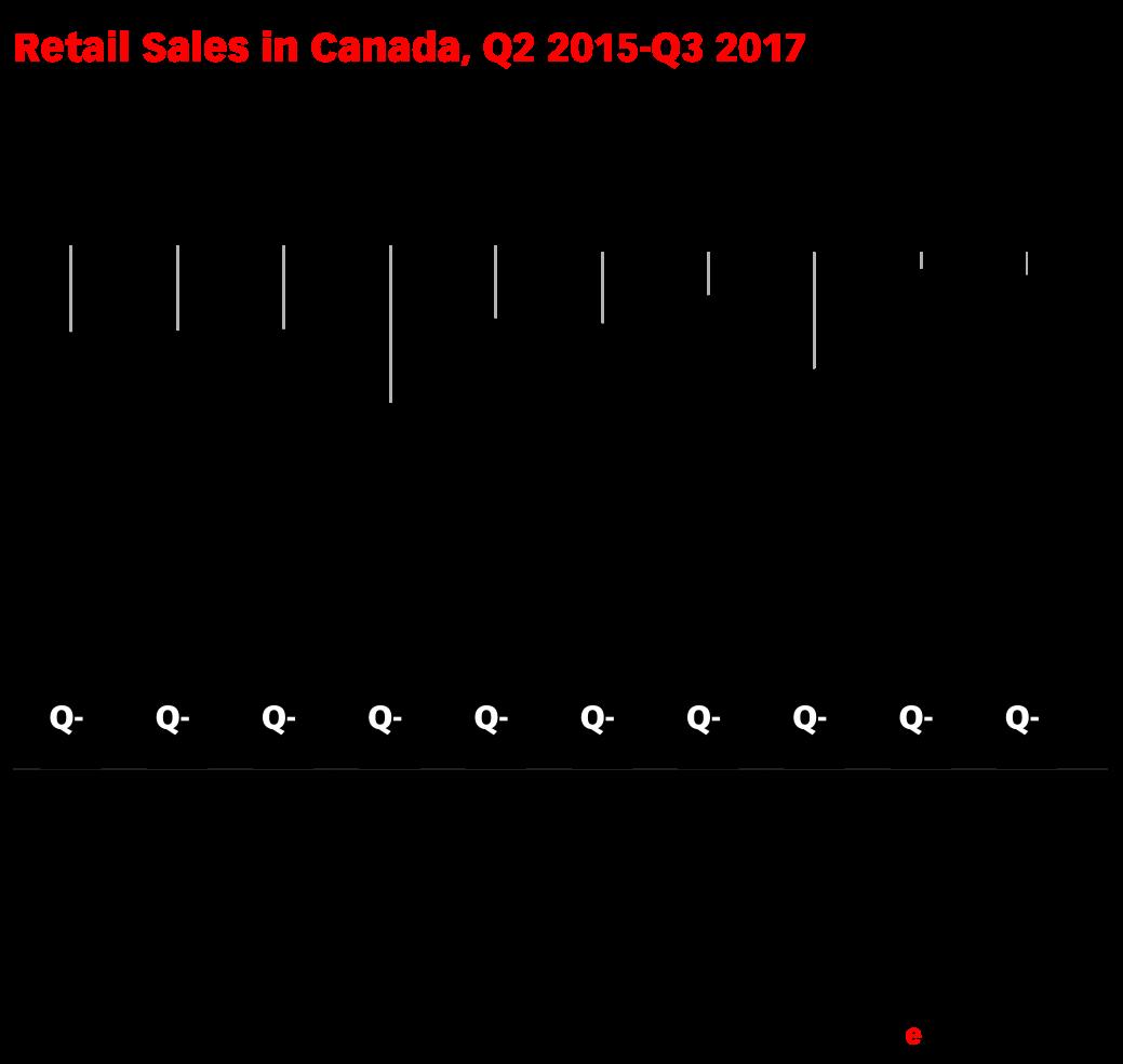 Retail Sales in Canada, Q2 2015-Q3 2017 (billions of C$)