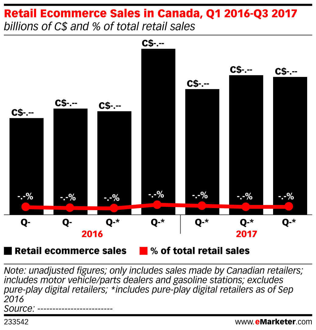 Retail Ecommerce Sales in Canada, Q1 2016-Q3 2017 (billions of C$ and % of total retail sales)