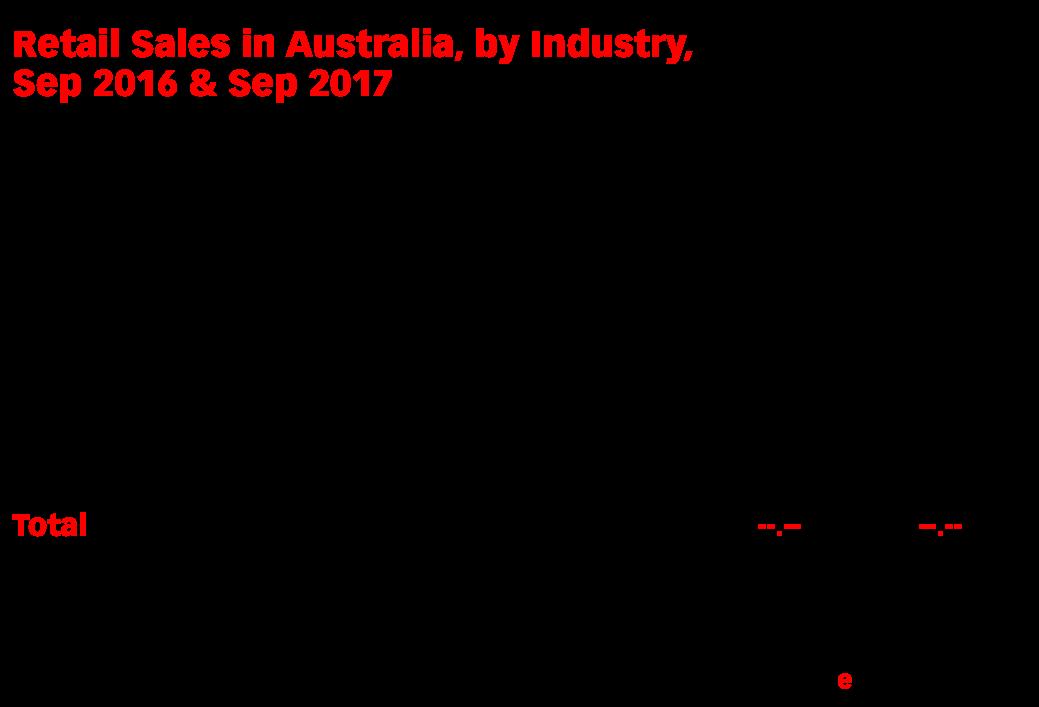Retail Sales in Australia, by Industry, Sep 2016 & Sep 2017 (billions of Australian dollars)
