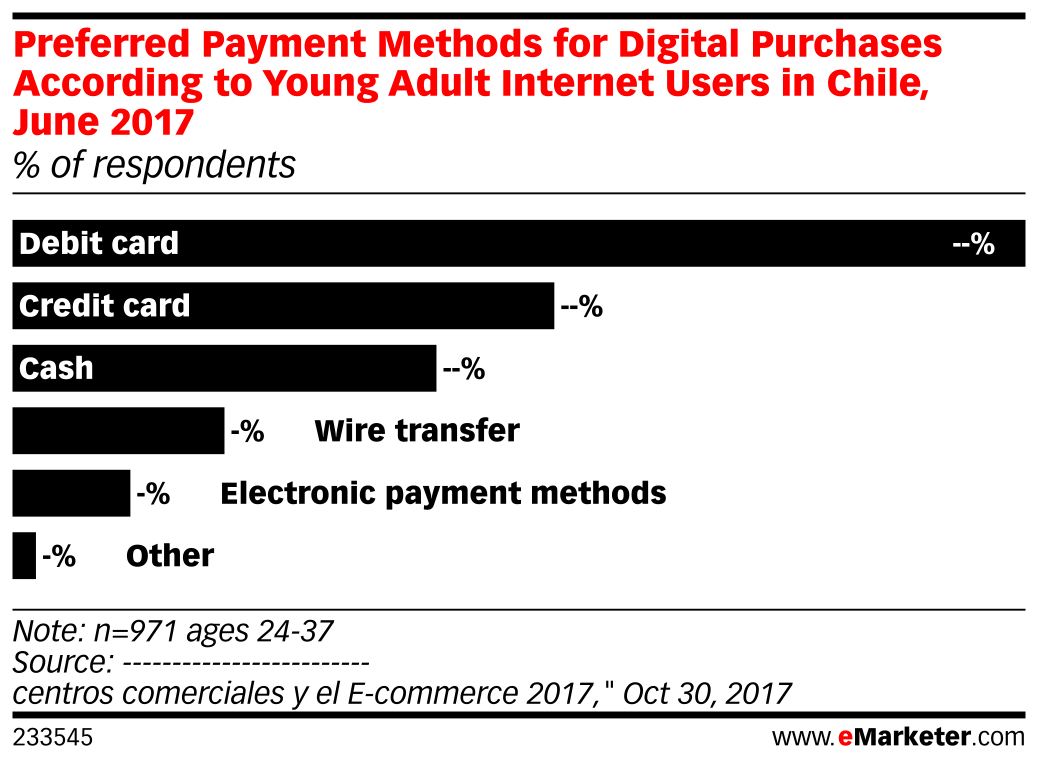 Preferred Payment Methods for Digital Purchases According to Young Adult Internet Users in Chile, June 2017 (% of respondents)