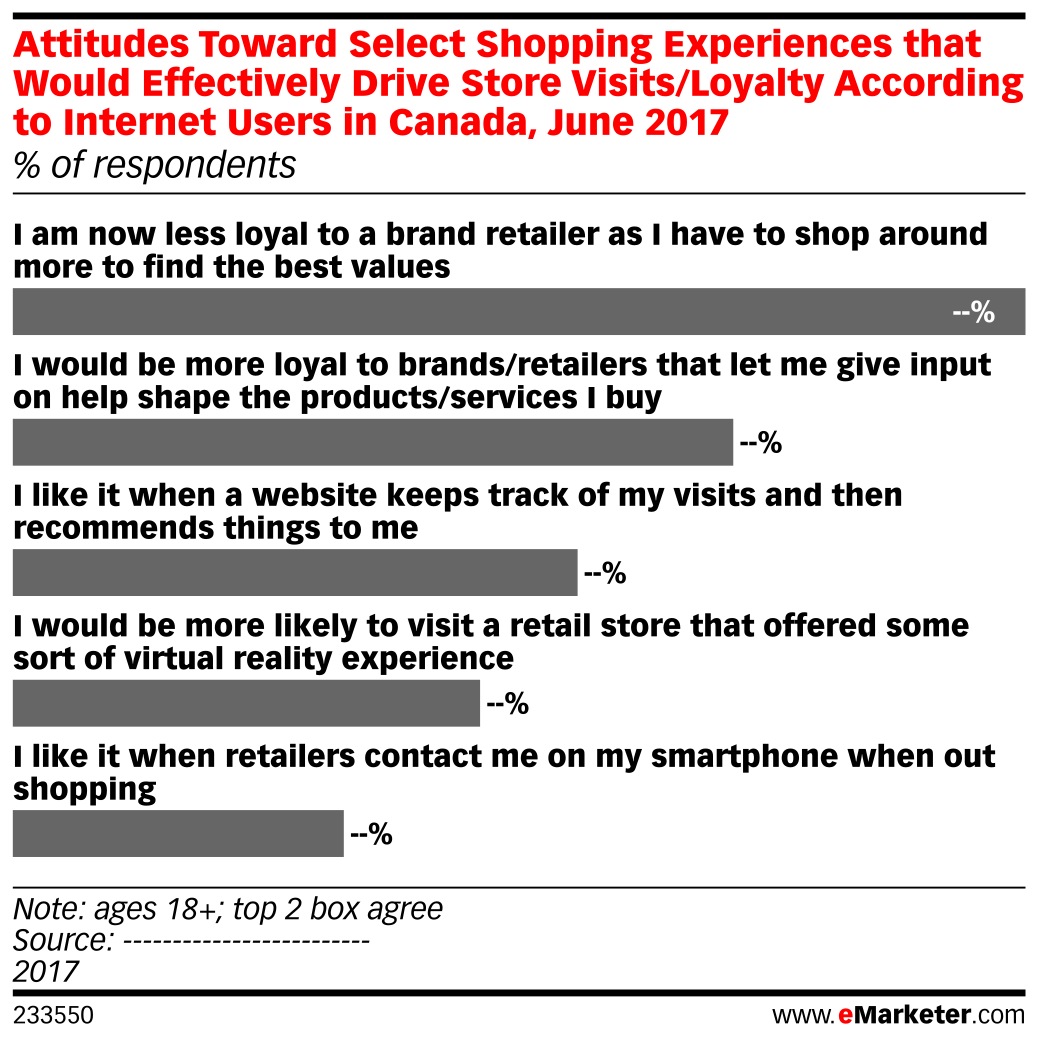Attitudes Toward Select Shopping Experiences that Would Effectively Drive Store Visits/Loyalty According to Internet Users in Canada, June 2017 (% of respondents)