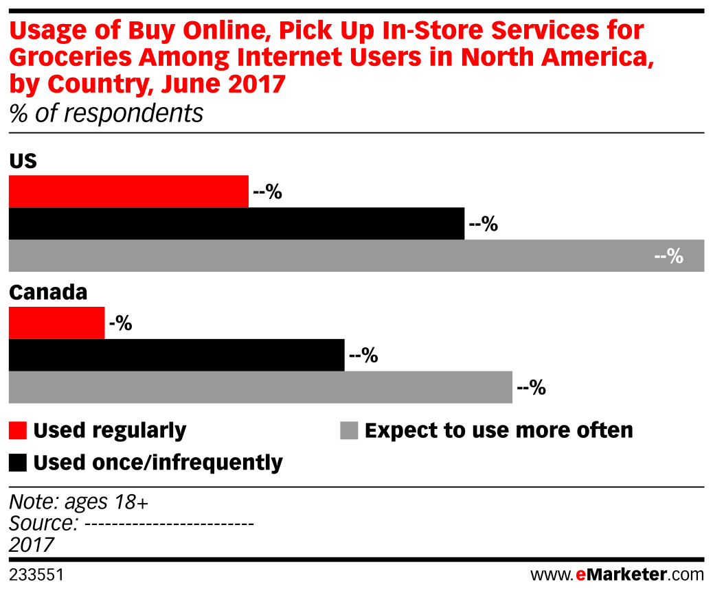 Usage of Buy Online, Pick Up In-Store Services for Groceries Among Internet Users in North America, by Country, June 2017 (% of respondents)