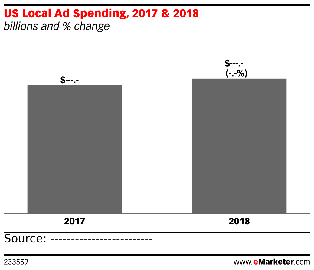 US Local Ad Spending, 2017 & 2018 (billions and % change)