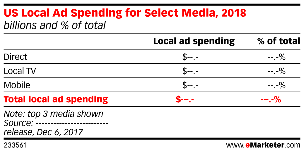 US Local Ad Spending for Select Media, 2018 (billions and % of total)