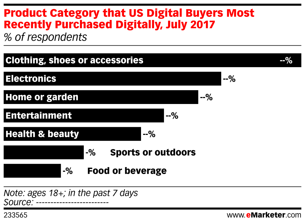 Product Category that US Digital Buyers Most Recently Purchased Digitally, July 2017 (% of respondents)