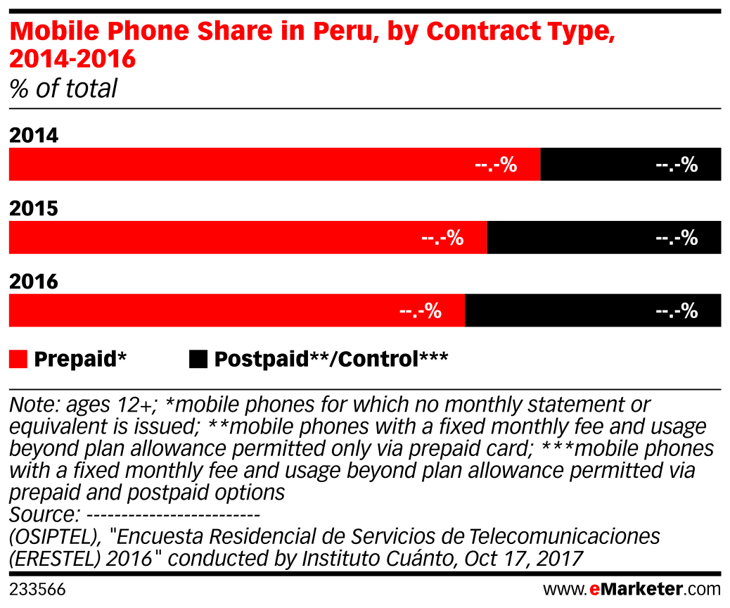 Mobile Phone Share in Peru, by Contract Type, 2014-2016 (% of total)