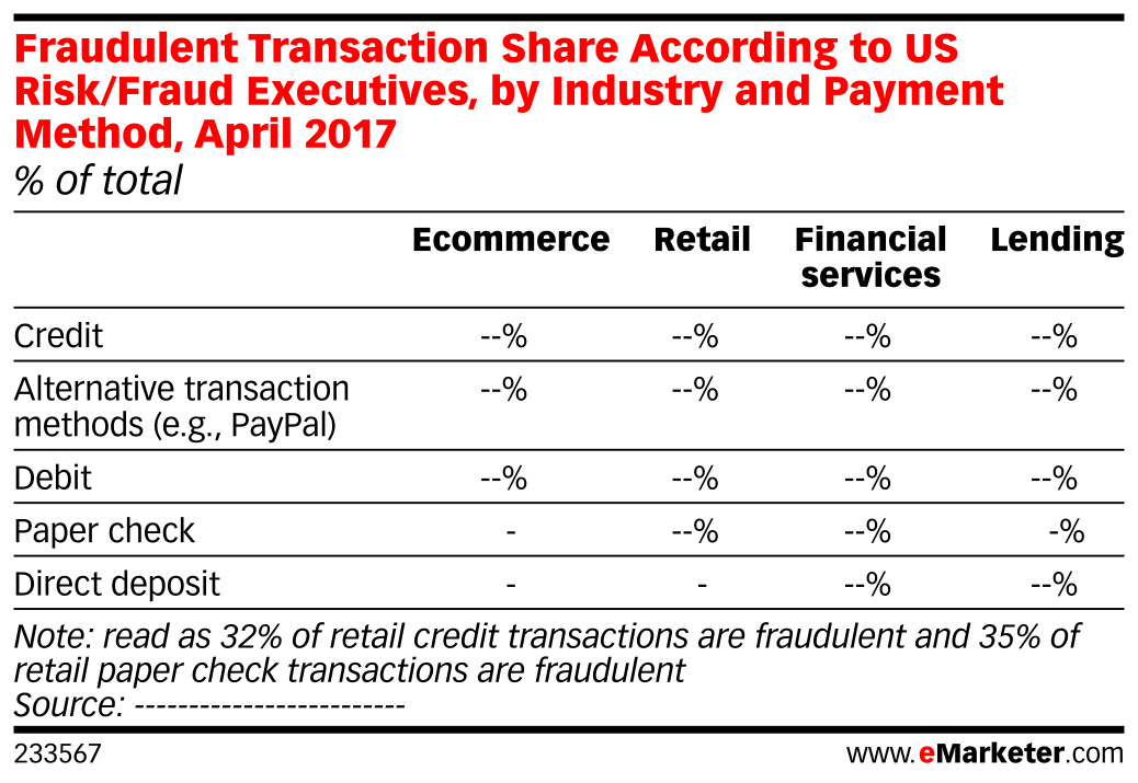 Fraudulent Transaction Share According to US Risk/Fraud Executives, by Industry and Payment Method, April 2017 (% of total)