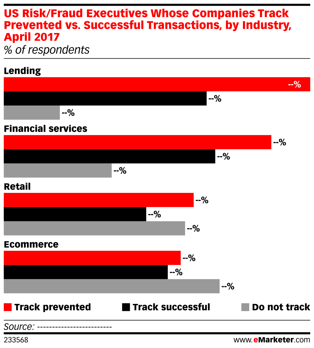 US Risk/Fraud Executives Whose Companies Track Prevented vs. Successful Transactions, by Industry, April 2017 (% of respondents)