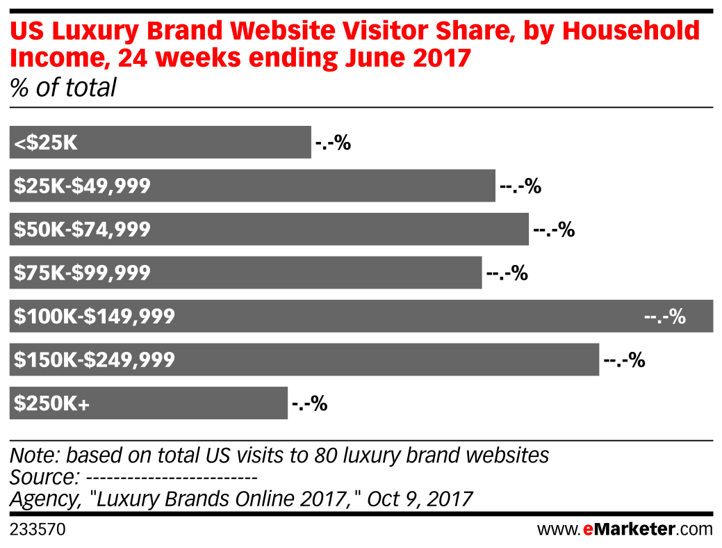 US Luxury Brand Website Visitor Share, by Household Income, 24 weeks ending June 2017 (% of total)