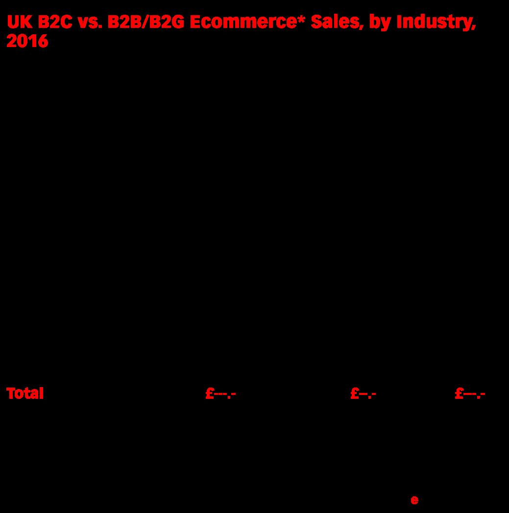 UK B2C vs. B2B/B2G Ecommerce* Sales, by Industry, 2016 (billions of £)