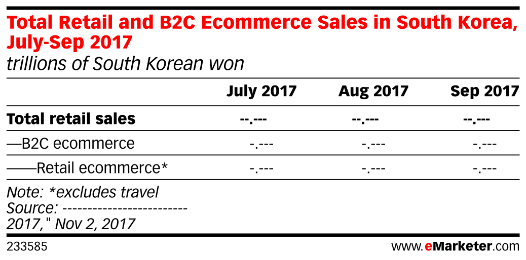 Total Retail and B2C Ecommerce Sales in South Korea, July-Sep 2017 (trillions of South Korean won)