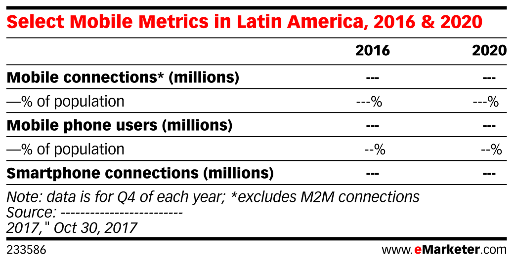 Select Mobile Metrics in Latin America, 2016 & 2020