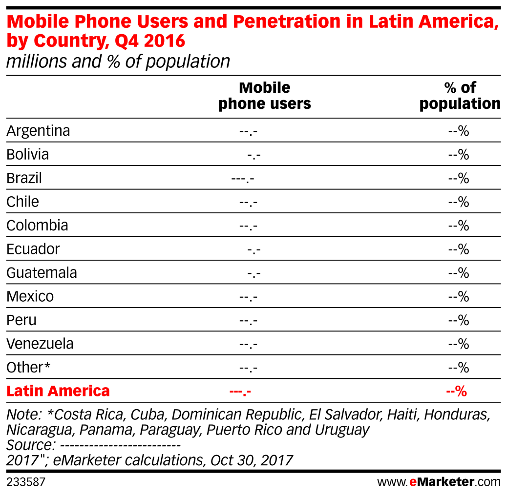 Mobile Phone Users and Penetration in Latin America, by Country, Q4 2016 (millions and % of population)