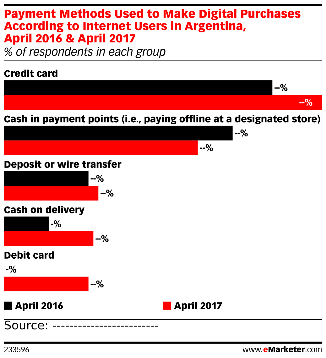 Payment Methods Used to Make Digital Purchases According to Internet Users in Argentina, April 2016 & April 2017 (% of respondents in each group)
