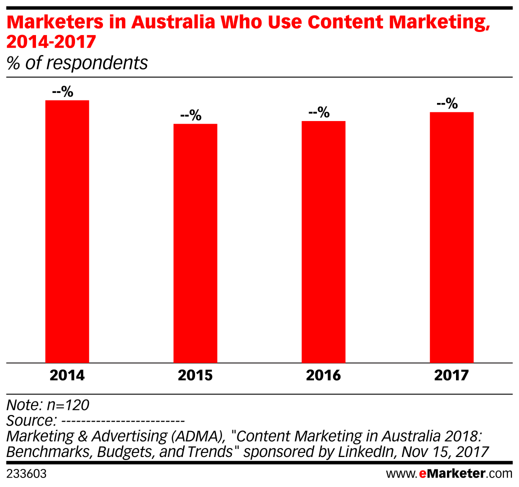 Marketers in Australia Who Use Content Marketing, 2014-2017 (% of respondents)