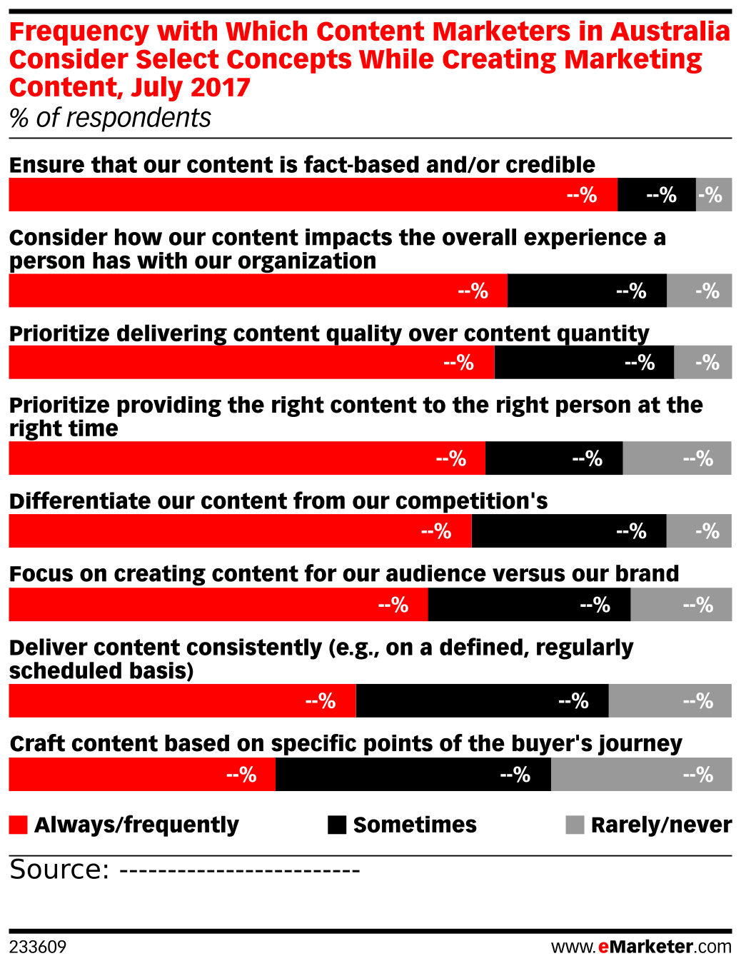 Frequency with Which Content Marketers in Australia Consider Select Concepts While Creating Marketing Content, July 2017 (% of respondents)