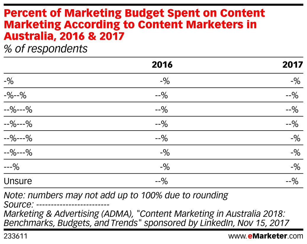 Percent of Marketing Budget Spent on Content Marketing According to Content Marketers in Australia, 2016 & 2017 (% of respondents)