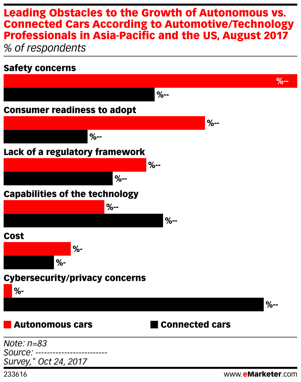 Leading Obstacles to the Growth of Autonomous vs. Connected Cars According to Automotive/Technology Professionals in Asia-Pacific and the US, August 2017 (% of respondents)