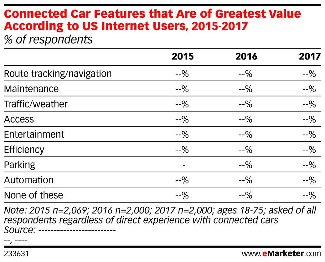 Connected Car Features that Are of Greatest Value According to US Internet Users, 2015-2017 (% of respondents)