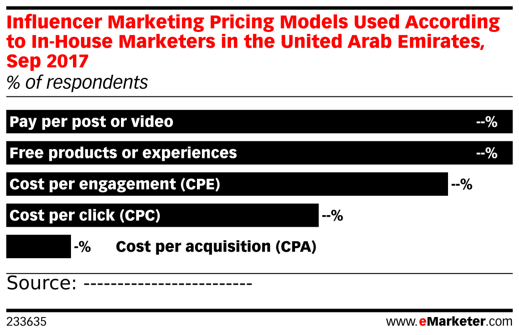 Influencer Marketing Pricing Models Used According to In-House Marketers in the United Arab Emirates, Sep 2017 (% of respondents)