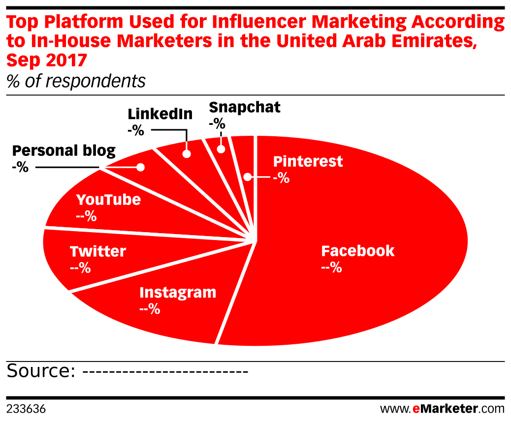 Top Platform Used for Influencer Marketing According to In-House Marketers in the United Arab Emirates, Sep 2017 (% of respondents)