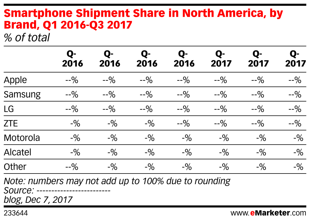 Smartphone Shipment Share in North America, by Brand, Q1 2016-Q3 2017 (% of total)