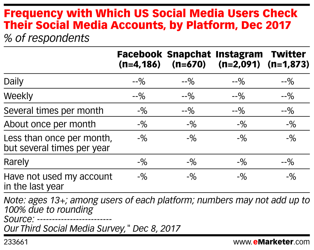 Frequency with Which US Social Media Users Check Their Social Media Accounts, by Platform, Dec 2017 (% of respondents)