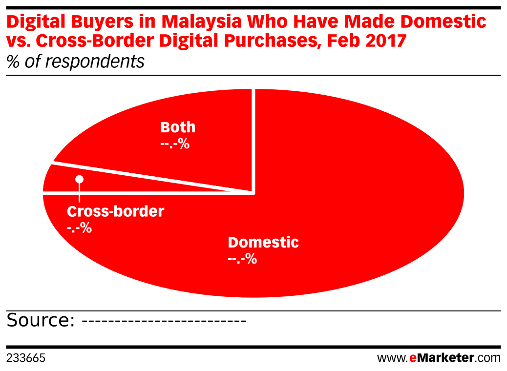 Digital Buyers in Malaysia Who Have Made Domestic vs. Cross-Border Digital Purchases, Feb 2017 (% of respondents)