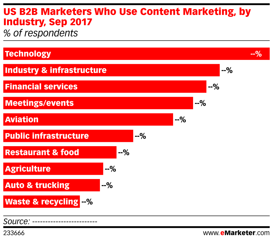 US B2B Marketers Who Use Content Marketing, by Industry, Sep 2017 (% of respondents)